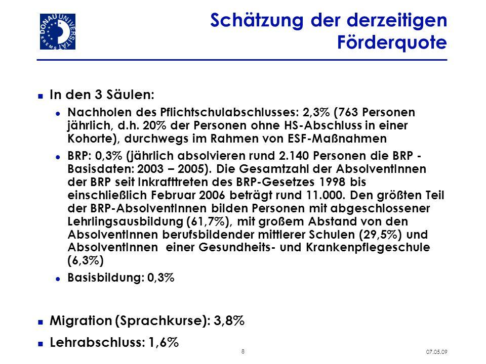 8 07.05.09 Schätzung der derzeitigen Förderquote In den 3 Säulen: Nachholen des Pflichtschulabschlusses: 2,3% (763 Personen jährlich, d.h. 20% der Per