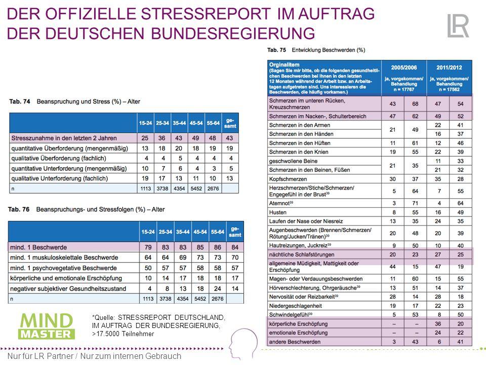 16 - Stärkung der antioxidativen Kraft - Unterstützung der Blutbildung - Förderung von Sauerstoff- und Energieversorgung.