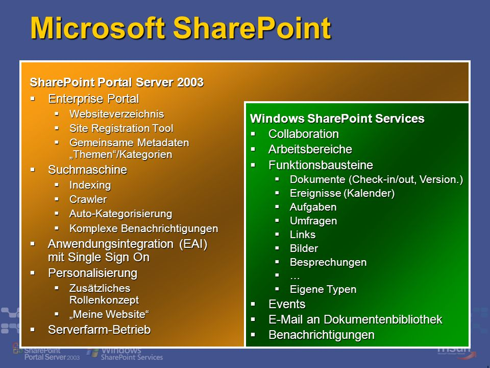 Windows SharePoint Services Collaboration Collaboration Arbeitsbereiche Arbeitsbereiche Funktionsbausteine Funktionsbausteine Dokumente (Check-in/out,