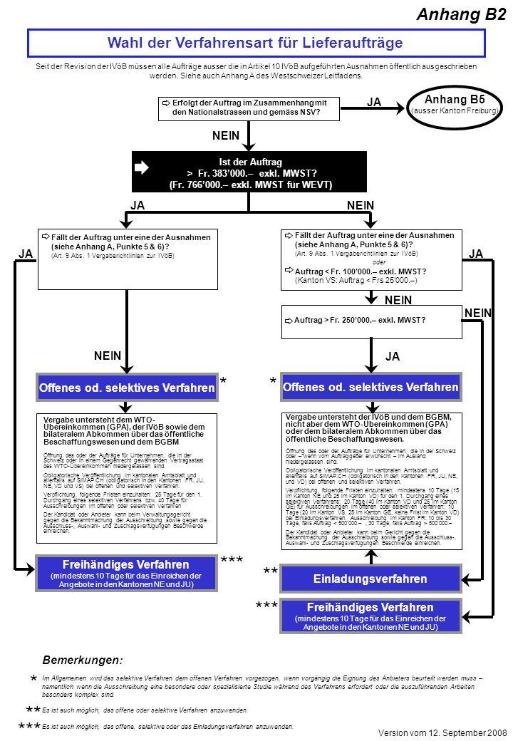 Wahl der Verfahrensart für Lieferaufträge Seit der Revision der IVöB müssen alle Aufträge ausser die in Artikel 10 IVöB aufgeführten Ausnahmen öffentl