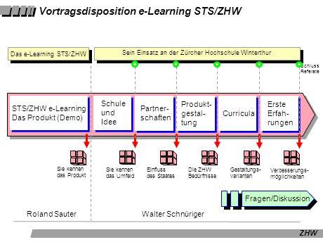 ZHW Vortragsdisposition e-Learning STS/ZHW STS/ZHW e-Learning Das Produkt (Demo) Schule und Idee Sie kennen das Produkt Sein Einsatz an der Zürcher Ho