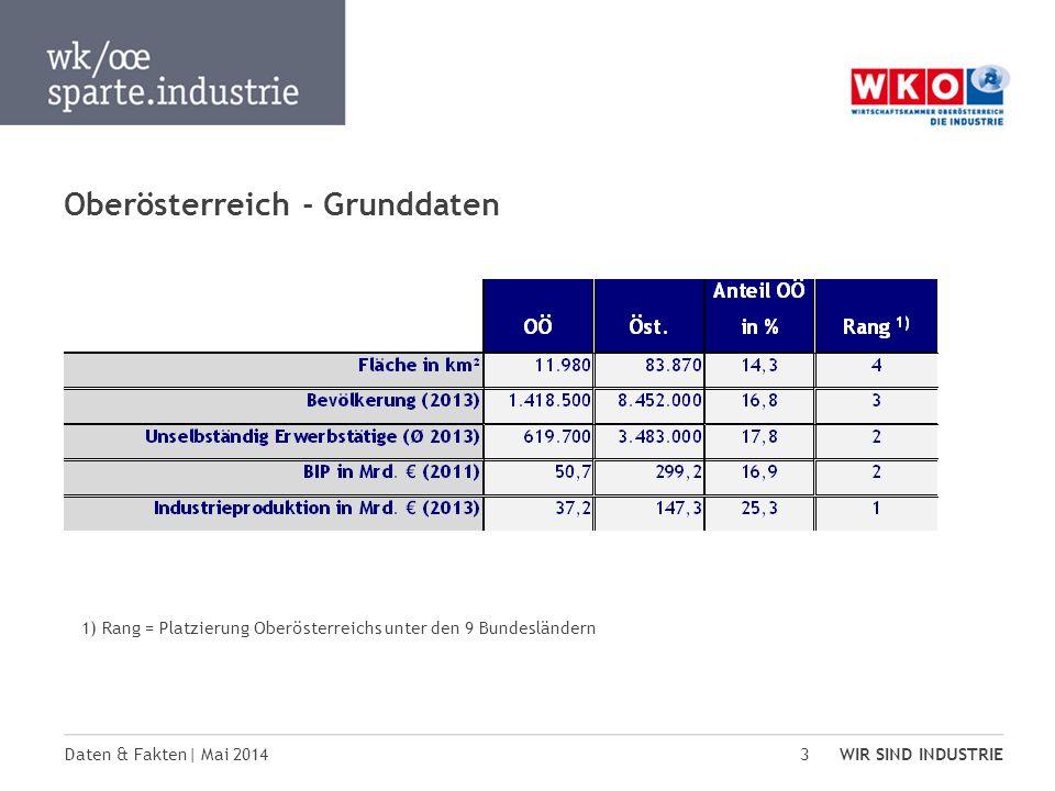 Daten & Fakten| Mai 2014 WIR SIND INDUSTRIE 3 Oberösterreich - Grunddaten 1) Rang = Platzierung Oberösterreichs unter den 9 Bundesländern