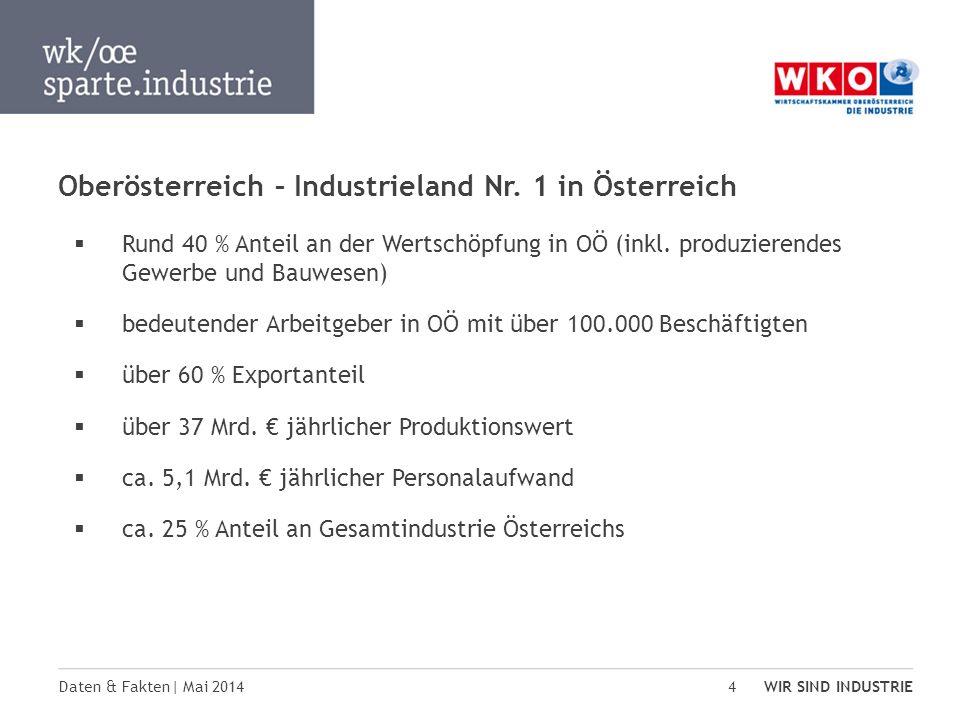 Daten & Fakten| Mai 2014 WIR SIND INDUSTRIE 4 Oberösterreich – Industrieland Nr. 1 in Österreich Rund 40 % Anteil an der Wertschöpfung in OÖ (inkl. pr