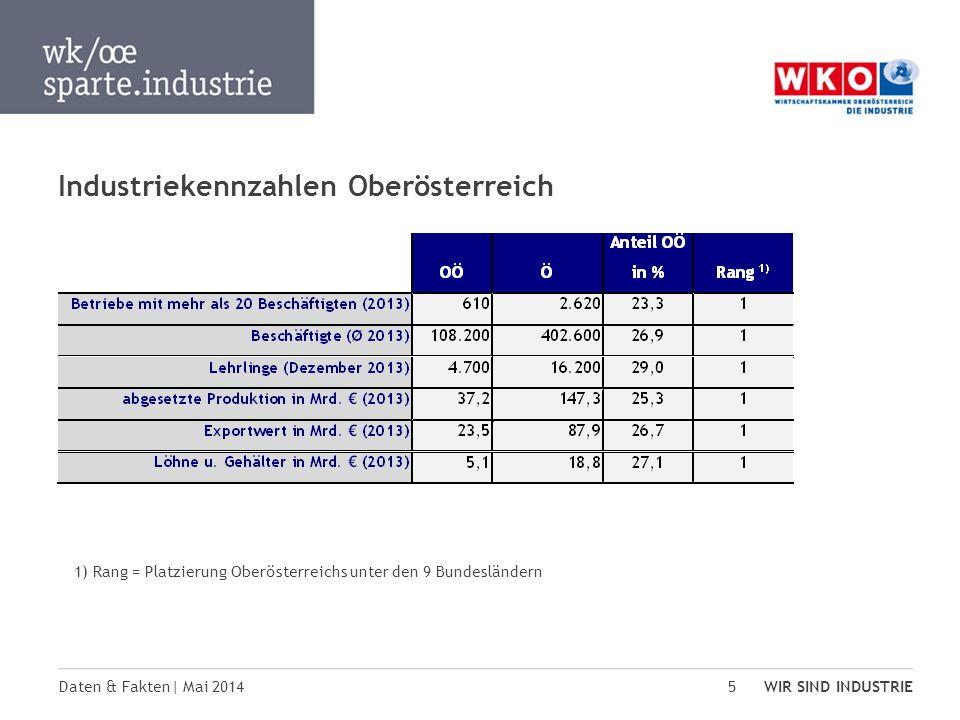 Daten & Fakten| Mai 2014 WIR SIND INDUSTRIE 5 Industriekennzahlen Oberösterreich 1) Rang = Platzierung Oberösterreichs unter den 9 Bundesländern