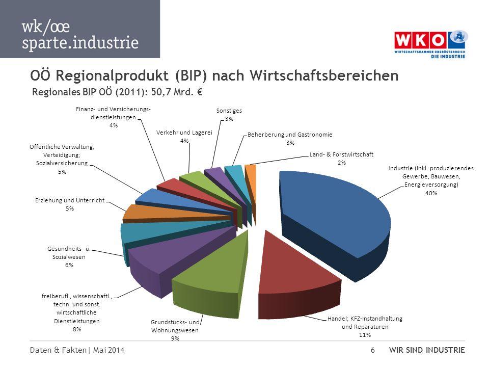 Daten & Fakten| Mai 2014 WIR SIND INDUSTRIE 6 OÖ Regionalprodukt (BIP) nach Wirtschaftsbereichen Regionales BIP OÖ (2011): 50,7 Mrd.