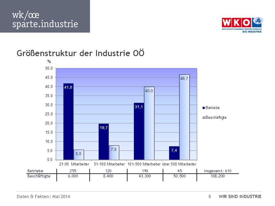 Daten & Fakten| Mai 2014 WIR SIND INDUSTRIE 8 Größenstruktur der Industrie OÖ %
