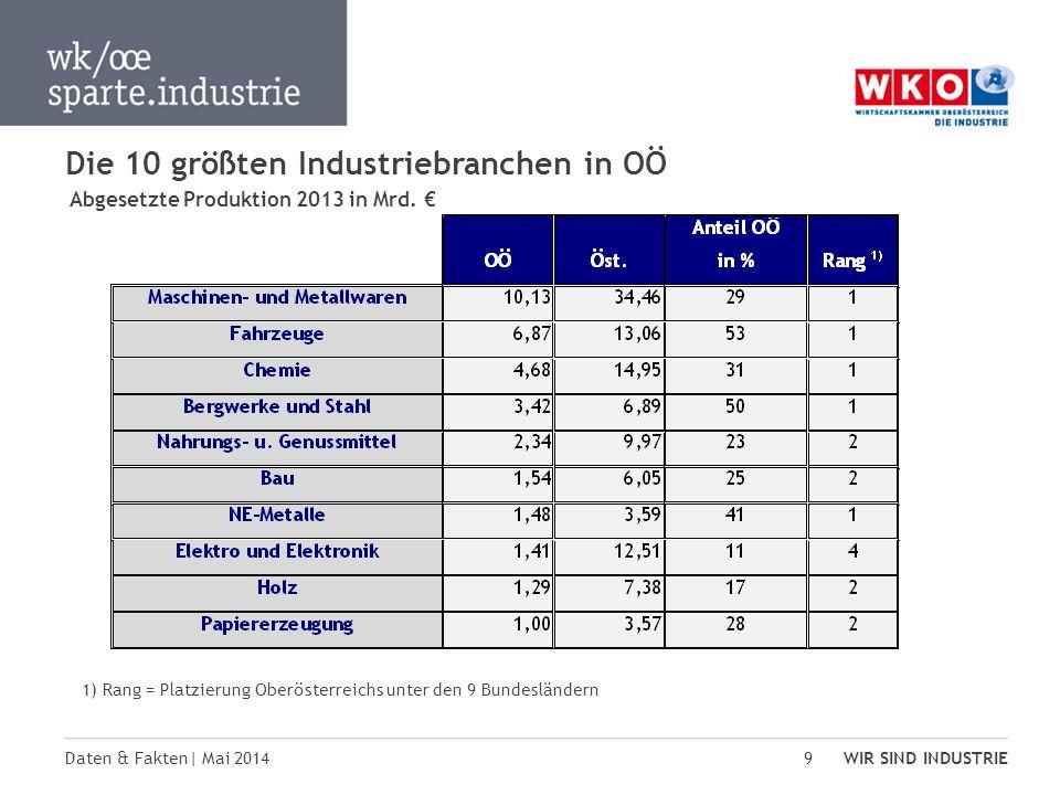 Daten & Fakten| Mai 2014 WIR SIND INDUSTRIE 9 Die 10 größten Industriebranchen in OÖ Abgesetzte Produktion 2013 in Mrd. 1) Rang = Platzierung Oberöste