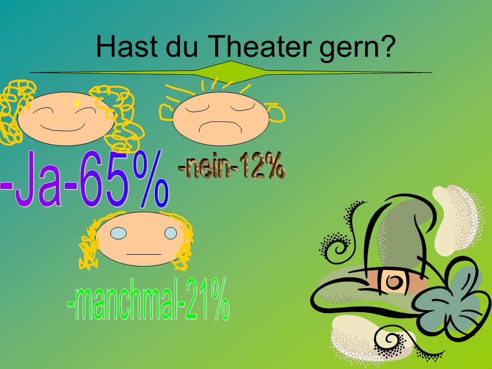 Hast du Theater gern?