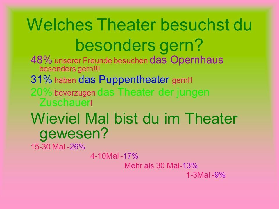Welches Theater besuchst du besonders gern? 48% unserer Freunde besuchen das Opernhaus besonders gern!!! 31% haben das Puppentheater gern!! 20% bevorz