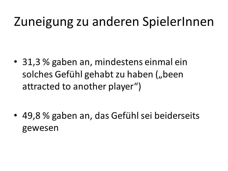 Zuneigung zu anderen SpielerInnen 31,3 % gaben an, mindestens einmal ein solches Gefühl gehabt zu haben (been attracted to another player) 49,8 % gabe