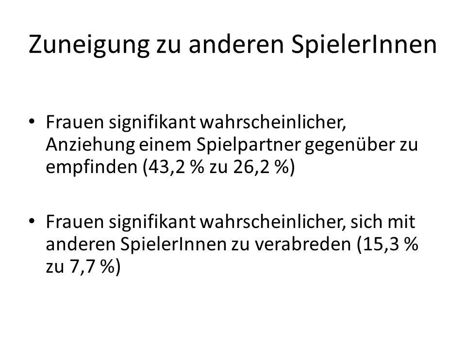 Zuneigung zu anderen SpielerInnen Frauen signifikant wahrscheinlicher, Anziehung einem Spielpartner gegenüber zu empfinden (43,2 % zu 26,2 %) Frauen s