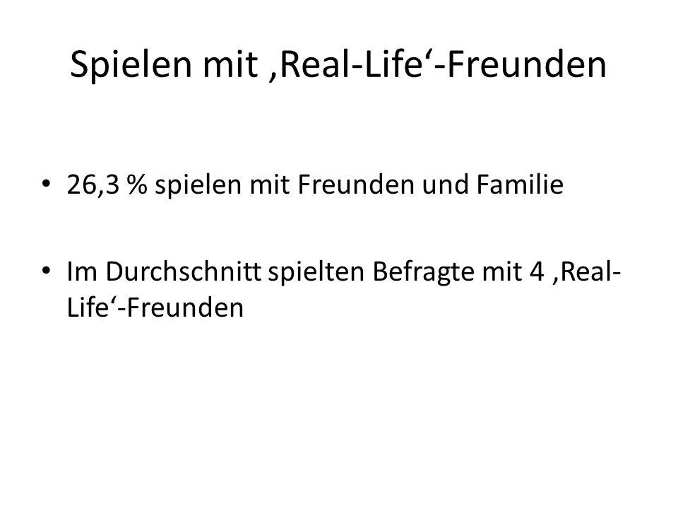 Spielen mit Real-Life-Freunden 26,3 % spielen mit Freunden und Familie Im Durchschnitt spielten Befragte mit 4 Real- Life-Freunden