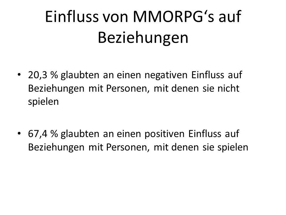 Einfluss von MMORPGs auf Beziehungen 20,3 % glaubten an einen negativen Einfluss auf Beziehungen mit Personen, mit denen sie nicht spielen 67,4 % glau