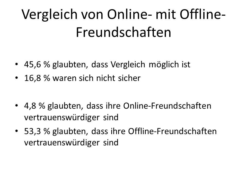 Vergleich von Online- mit Offline- Freundschaften 45,6 % glaubten, dass Vergleich möglich ist 16,8 % waren sich nicht sicher 4,8 % glaubten, dass ihre