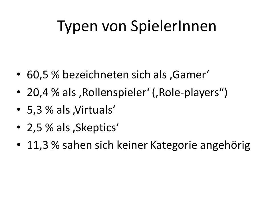 Typen von SpielerInnen 60,5 % bezeichneten sich als Gamer 20,4 % als Rollenspieler (Role-players) 5,3 % als Virtuals 2,5 % als Skeptics 11,3 % sahen s