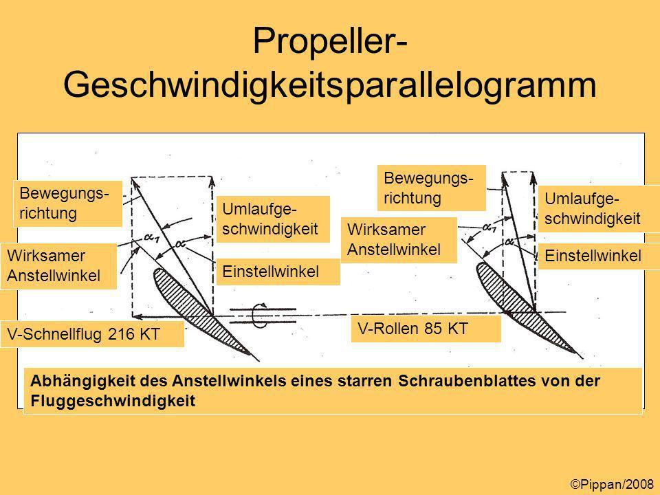 Propeller- Geschwindigkeitsparallelogramm Abhängigkeit des Anstellwinkels eines starren Schraubenblattes von der Fluggeschwindigkeit Bewegungs- richtung Wirksamer Anstellwinkel Umlaufge- schwindigkeit Einstellwinkel Umlaufge- schwindigkeit Einstellwinkel Bewegungs- richtung Wirksamer Anstellwinkel V-Schnellflug 216 KT V-Rollen 85 KT ©Pippan/2008