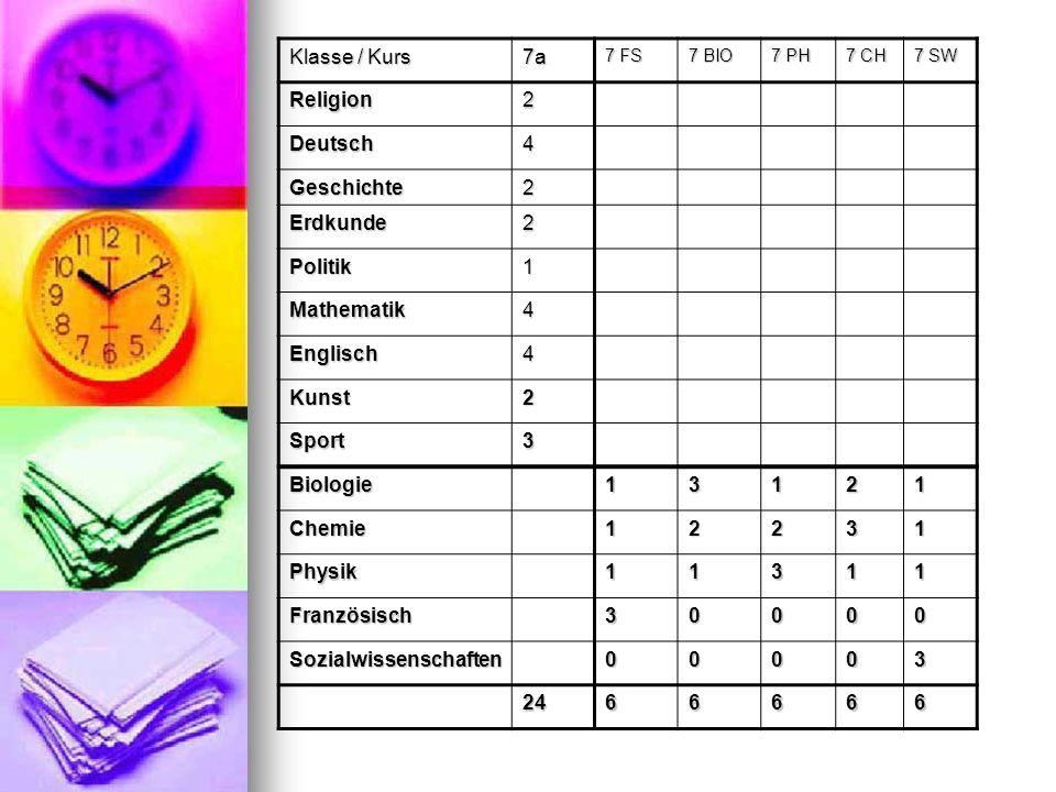 Klasse / Kurs 7a 7 FS 7 BIO 7 PH 7 CH 7 SW Religion2 Deutsch4 Geschichte2 Erdkunde2 Politik1 Mathematik4 Englisch4 Kunst2 Sport3 Biologie13121 Chemie1