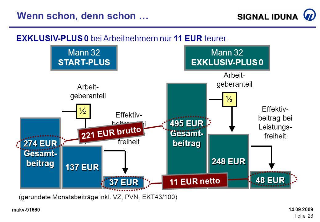 makv-91660 Folie 28 14.09.2009 Wenn schon, denn schon … (gerundete Monatsbeiträge inkl. VZ, PVN, EKT43/100) 274 EUR Gesamt-beitrag 137 EUR 37 EUR Mann