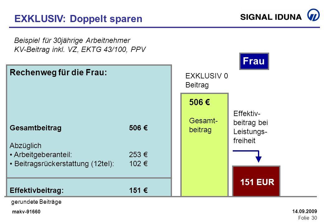makv-91660 Folie 30 14.09.2009 EXKLUSIV: Doppelt sparen Beispiel für 30jährige Arbeitnehmer KV-Beitrag inkl. VZ, EKTG 43/100, PPV 410 Gesamt- beitrag