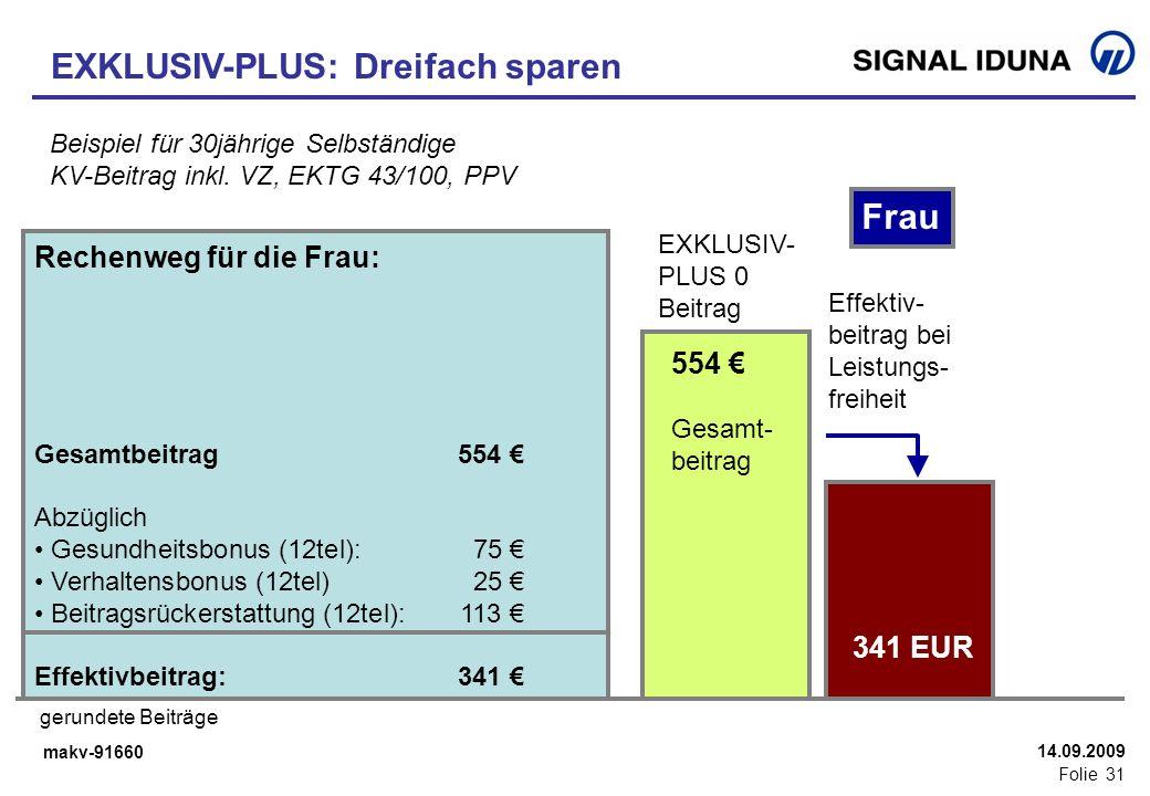 makv-91660 Folie 31 14.09.2009 EXKLUSIV-PLUS: Dreifach sparen Beispiel für 30jährige Selbständige KV-Beitrag inkl. VZ, EKTG 43/100, PPV 474 Gesamt- be