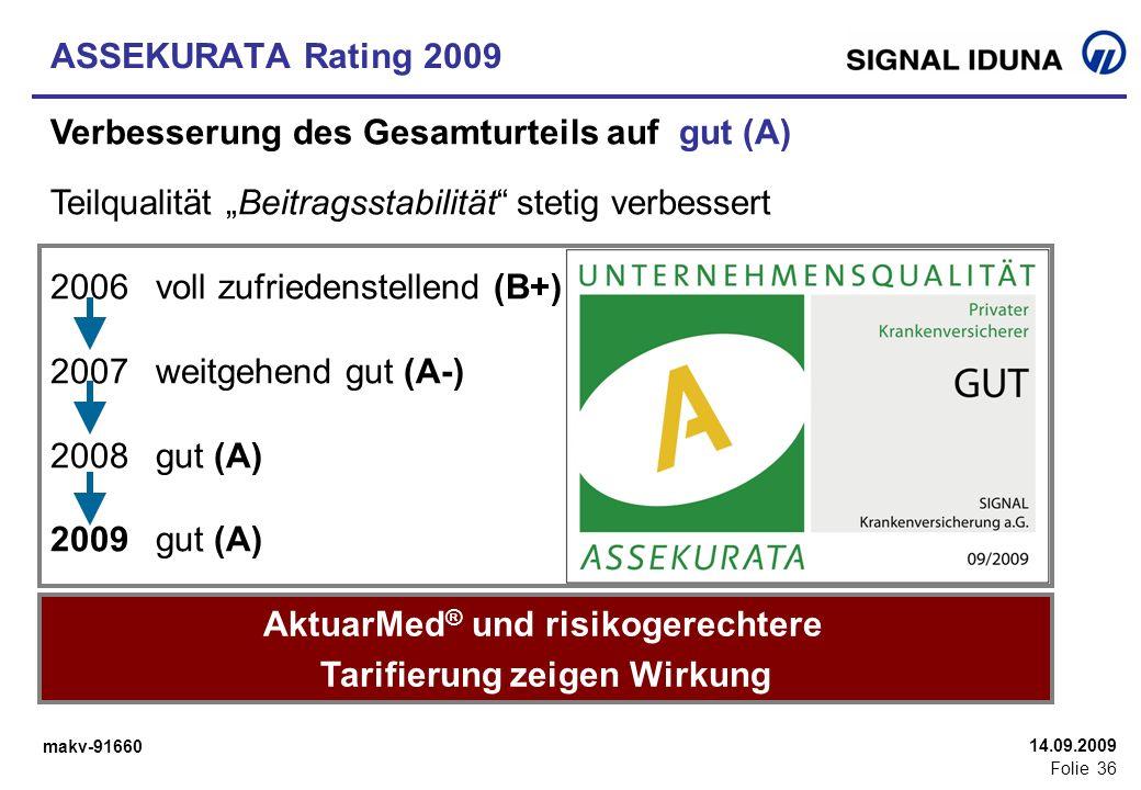 makv-91660 Folie 36 14.09.2009 ASSEKURATA Rating 2009 Verbesserung des Gesamturteils auf gut (A) Teilqualität Beitragsstabilität stetig verbessert 200