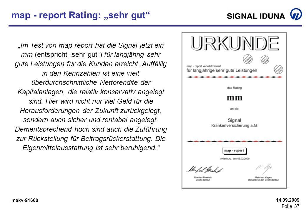 makv-91660 Folie 37 14.09.2009 map - report Rating: sehr gut Im Test von map-report hat die Signal jetzt ein mm (entspricht sehr gut) für langjährig s