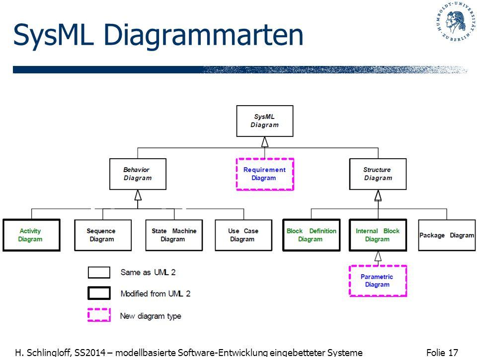 Folie 17 H. Schlingloff, SS2014 – modellbasierte Software-Entwicklung eingebetteter Systeme SysML Diagrammarten
