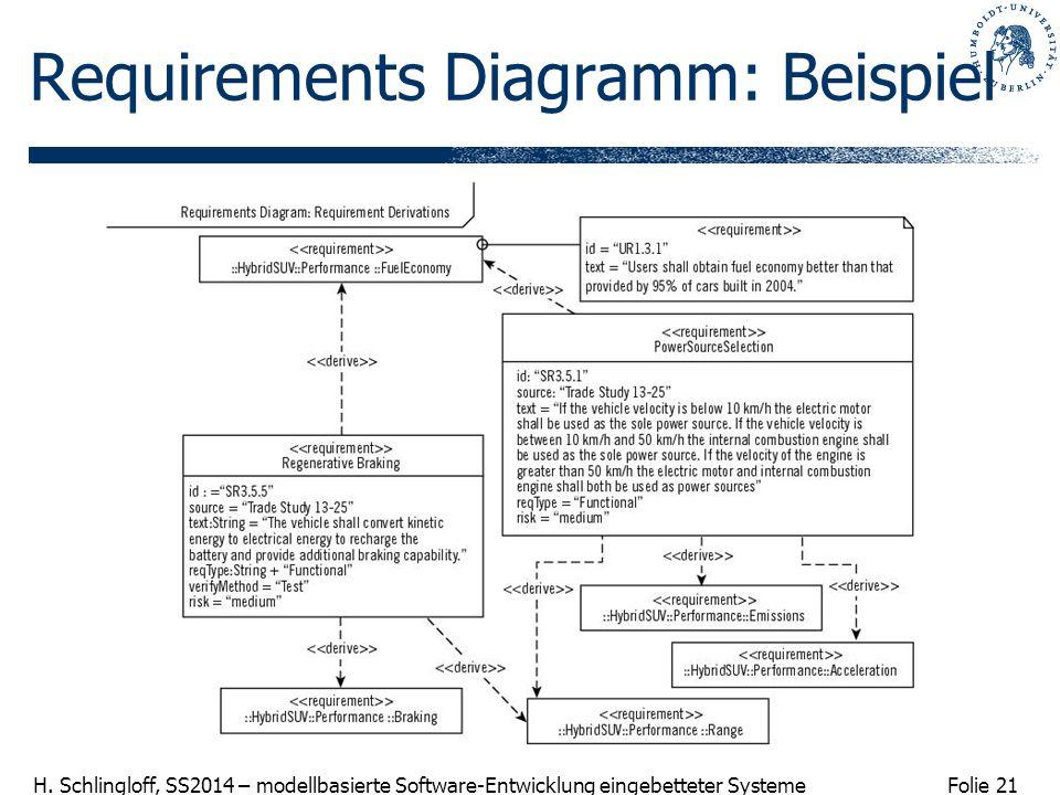 Folie 21 H. Schlingloff, SS2014 – modellbasierte Software-Entwicklung eingebetteter Systeme Requirements Diagramm: Beispiel