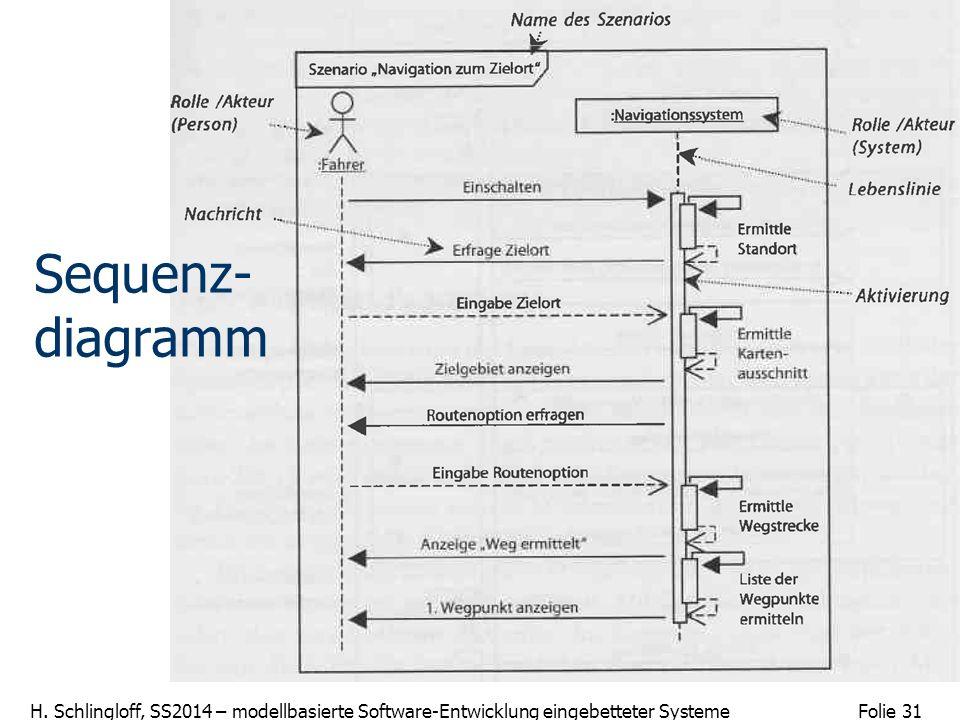 Folie 31 H. Schlingloff, SS2014 – modellbasierte Software-Entwicklung eingebetteter Systeme Sequenz- diagramm