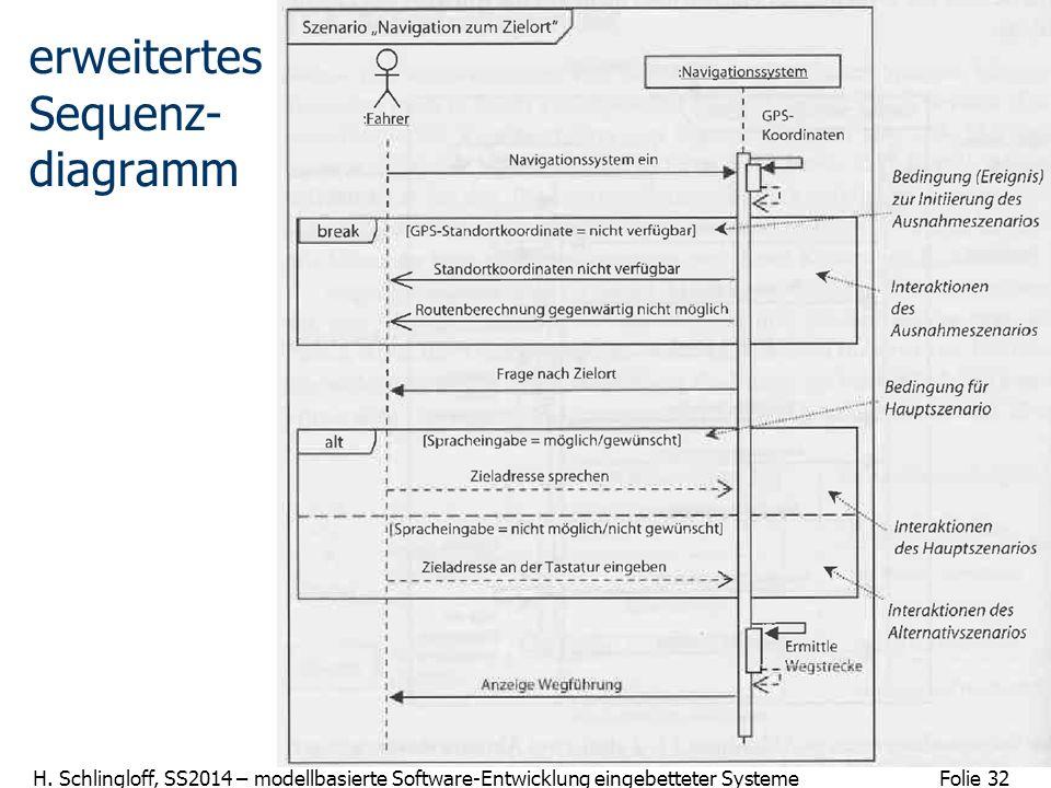 Folie 32 H. Schlingloff, SS2014 – modellbasierte Software-Entwicklung eingebetteter Systeme erweitertes Sequenz- diagramm