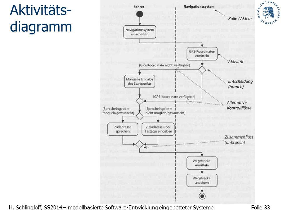 Folie 33 H. Schlingloff, SS2014 – modellbasierte Software-Entwicklung eingebetteter Systeme Aktivitäts- diagramm