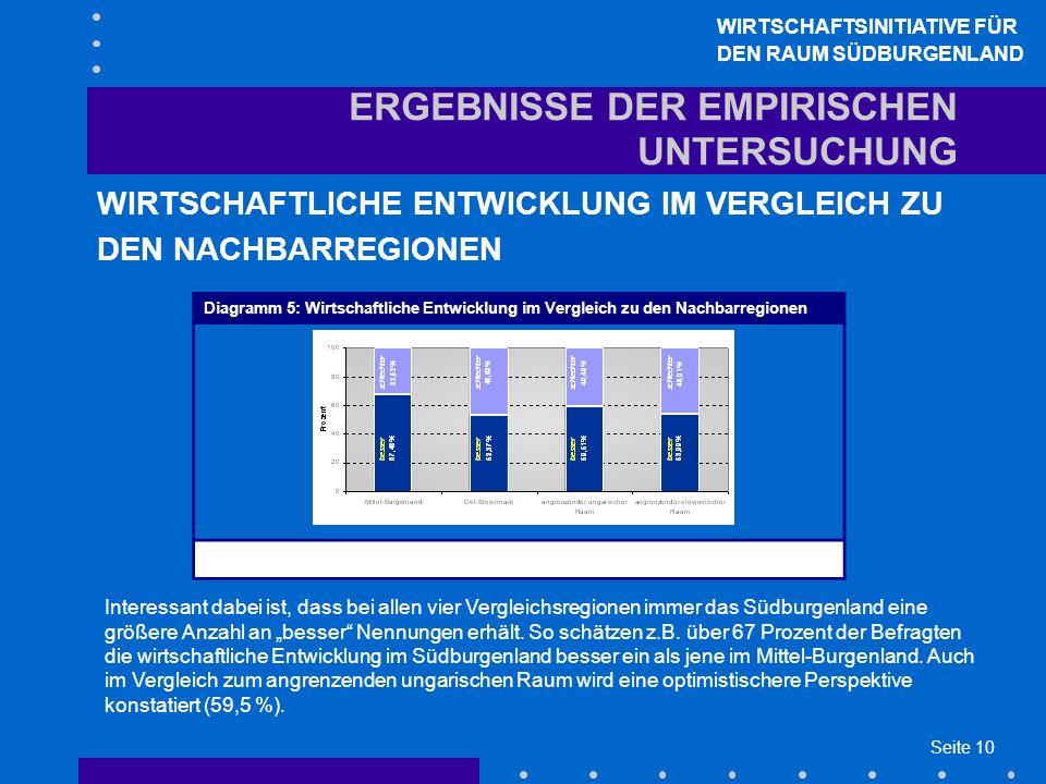 Seite 10 ERGEBNISSE DER EMPIRISCHEN UNTERSUCHUNG WIRTSCHAFTLICHE ENTWICKLUNG IM VERGLEICH ZU DEN NACHBARREGIONEN WIRTSCHAFTSINITIATIVE FÜR DEN RAUM SÜDBURGENLAND Interessant dabei ist, dass bei allen vier Vergleichsregionen immer das Südburgenland eine größere Anzahl an besser Nennungen erhält.