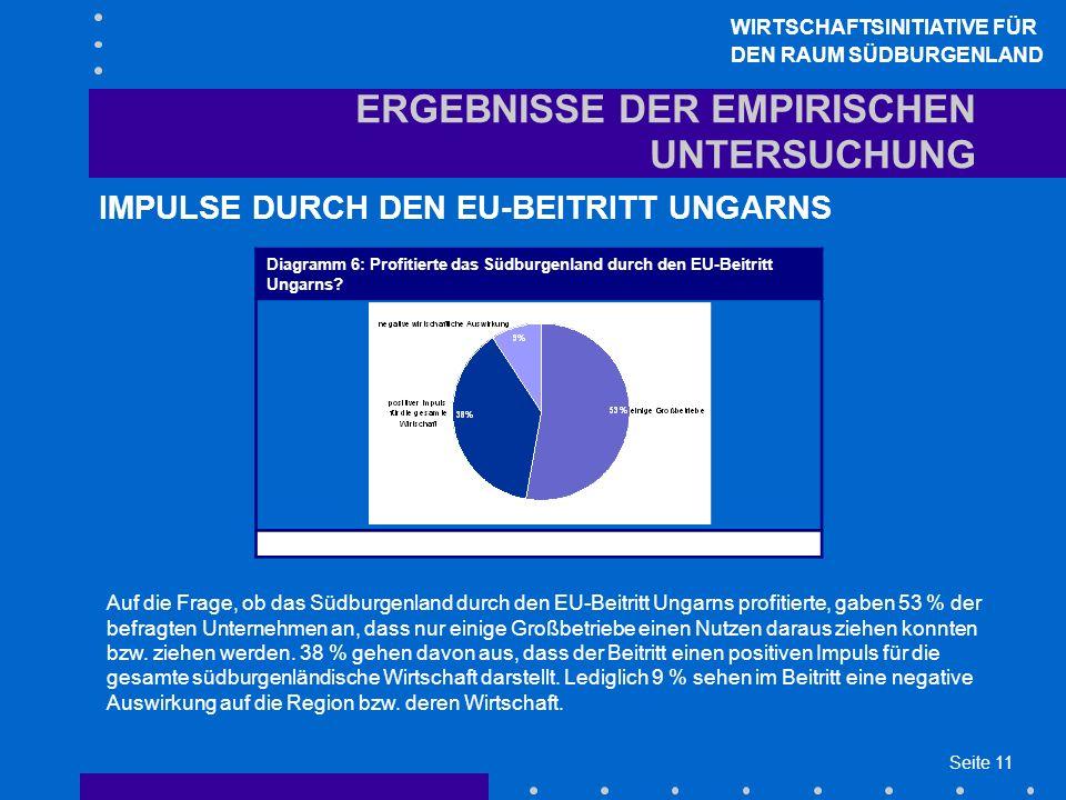 Seite 11 ERGEBNISSE DER EMPIRISCHEN UNTERSUCHUNG IMPULSE DURCH DEN EU-BEITRITT UNGARNS WIRTSCHAFTSINITIATIVE FÜR DEN RAUM SÜDBURGENLAND Auf die Frage, ob das Südburgenland durch den EU-Beitritt Ungarns profitierte, gaben 53 % der befragten Unternehmen an, dass nur einige Großbetriebe einen Nutzen daraus ziehen konnten bzw.