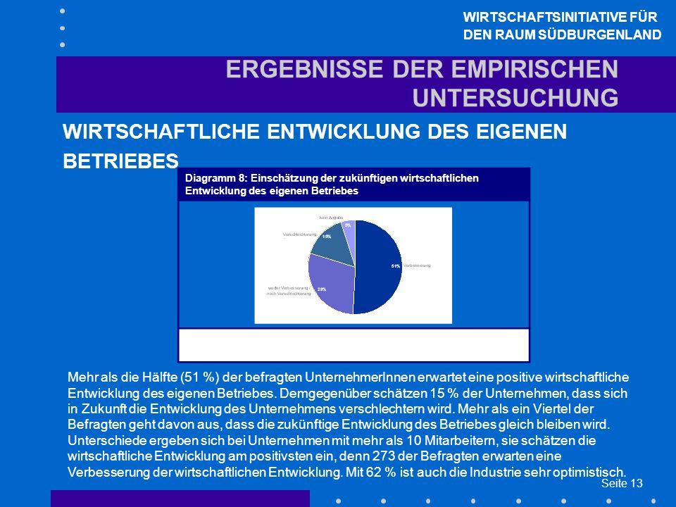 Seite 13 ERGEBNISSE DER EMPIRISCHEN UNTERSUCHUNG WIRTSCHAFTLICHE ENTWICKLUNG DES EIGENEN BETRIEBES WIRTSCHAFTSINITIATIVE FÜR DEN RAUM SÜDBURGENLAND Mehr als die Hälfte (51 %) der befragten UnternehmerInnen erwartet eine positive wirtschaftliche Entwicklung des eigenen Betriebes.