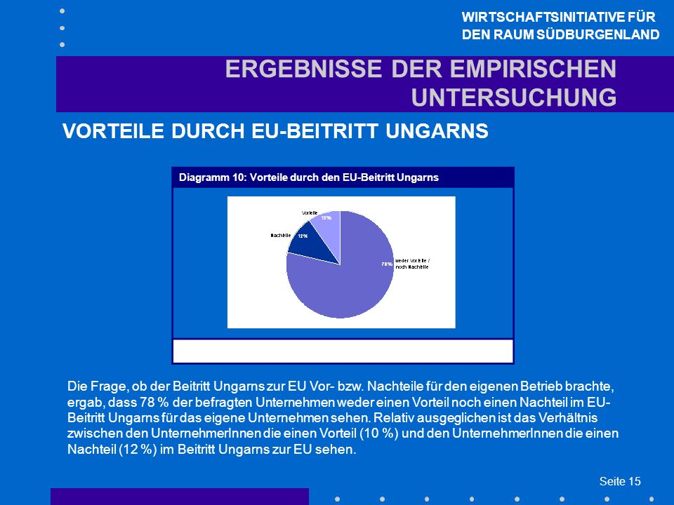 Seite 15 ERGEBNISSE DER EMPIRISCHEN UNTERSUCHUNG VORTEILE DURCH EU-BEITRITT UNGARNS WIRTSCHAFTSINITIATIVE FÜR DEN RAUM SÜDBURGENLAND Die Frage, ob der Beitritt Ungarns zur EU Vor- bzw.