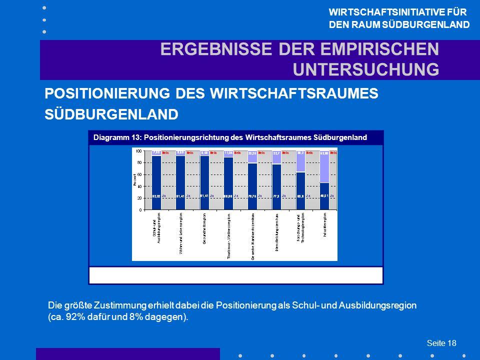 Seite 18 ERGEBNISSE DER EMPIRISCHEN UNTERSUCHUNG POSITIONIERUNG DES WIRTSCHAFTSRAUMES SÜDBURGENLAND WIRTSCHAFTSINITIATIVE FÜR DEN RAUM SÜDBURGENLAND D