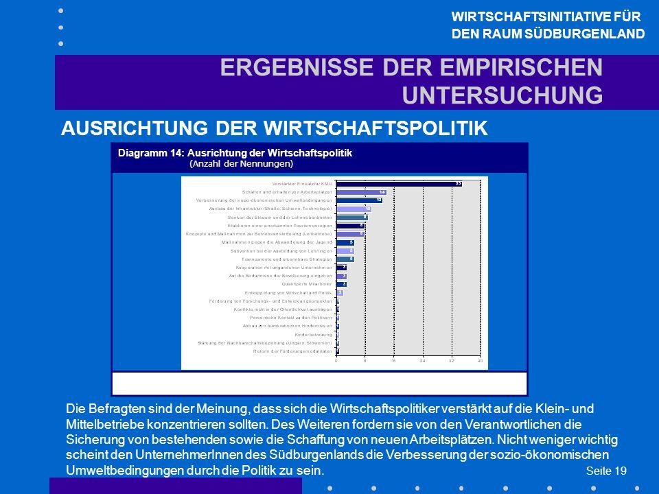 Seite 19 ERGEBNISSE DER EMPIRISCHEN UNTERSUCHUNG AUSRICHTUNG DER WIRTSCHAFTSPOLITIK WIRTSCHAFTSINITIATIVE FÜR DEN RAUM SÜDBURGENLAND Die Befragten sind der Meinung, dass sich die Wirtschaftspolitiker verstärkt auf die Klein- und Mittelbetriebe konzentrieren sollten.