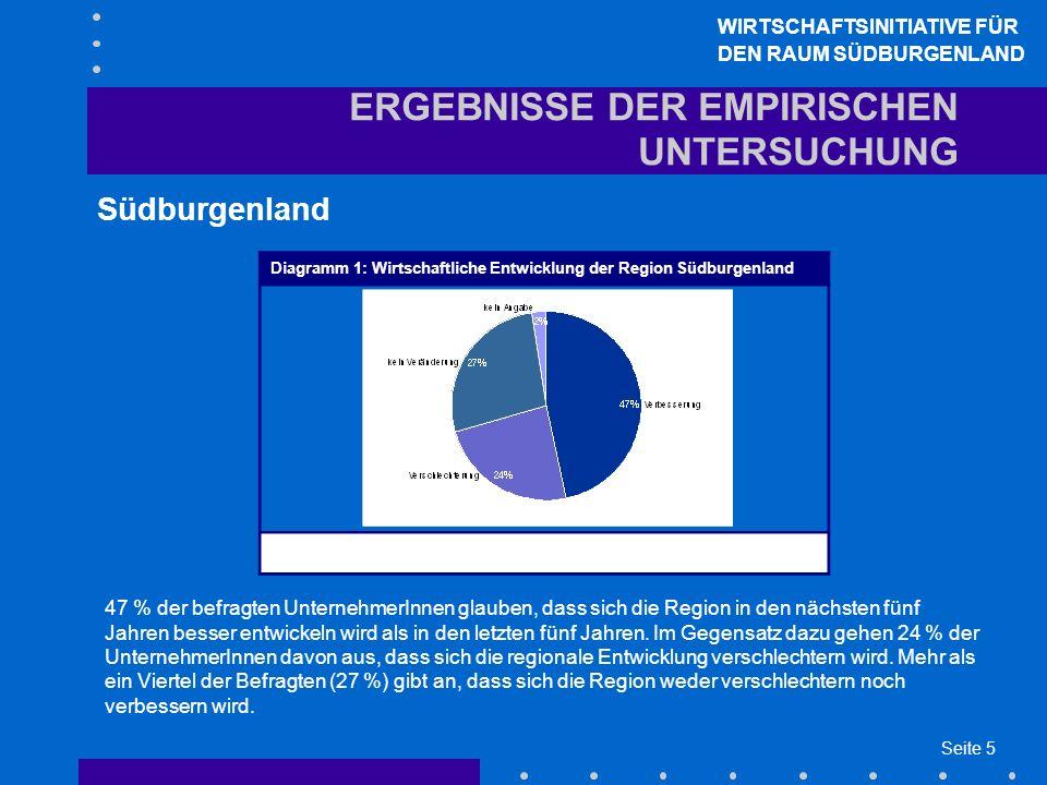 Seite 5 ERGEBNISSE DER EMPIRISCHEN UNTERSUCHUNG Südburgenland WIRTSCHAFTSINITIATIVE FÜR DEN RAUM SÜDBURGENLAND Diagramm 1: Wirtschaftliche Entwicklung der Region Südburgenland Wird sich die Region Südburgenland in den nächsten fünf Jahren wirtschaftlich gesehen eher besser oder eher schlechter entwickeln als in den vergangenen fünf Jahren.