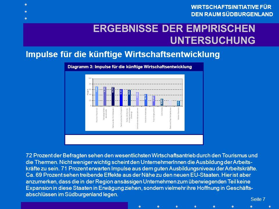 Seite 7 ERGEBNISSE DER EMPIRISCHEN UNTERSUCHUNG Impulse für die künftige Wirtschaftsentwicklung WIRTSCHAFTSINITIATIVE FÜR DEN RAUM SÜDBURGENLAND Diagr
