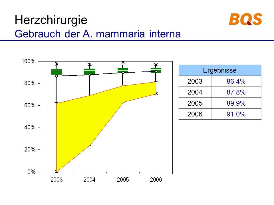 Ergebnisse 200386.4% 200487.8% 200589.9% 200691.0% Herzchirurgie Gebrauch der A. mammaria interna