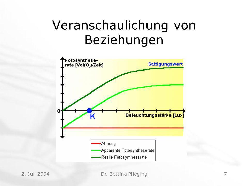 2. Juli 2004Dr. Bettina Pfleging7 Veranschaulichung von Beziehungen