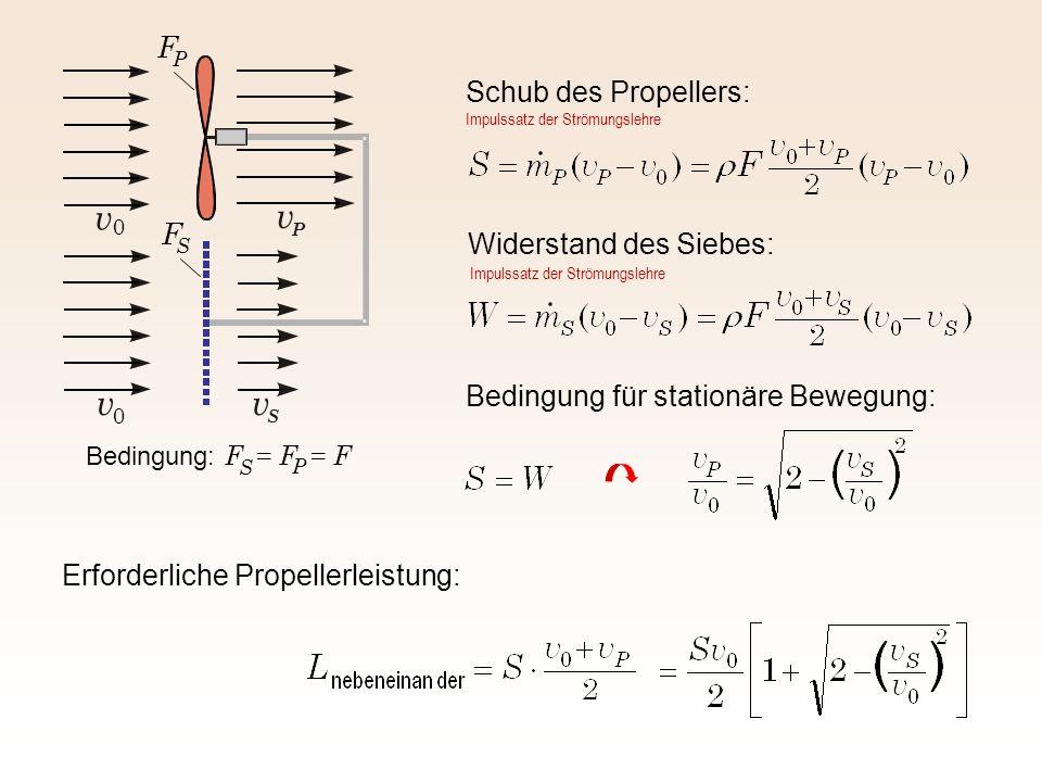 Schub des Propellers: Widerstand des Siebes: Bedingung für stationäre Bewegung: Erforderliche Propellerleistung: vv S v P v 0 0 Bedingung: F = F = F S