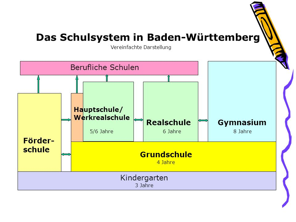 Das Schulsystem in Baden-Württemberg Vereinfachte Darstellung Grundschule Förder- schule Hauptschule/ Werkrealschule RealschuleGymnasium Berufliche Schulen Kindergarten 5/6 Jahre6 Jahre8 Jahre 4 Jahre 3 Jahre