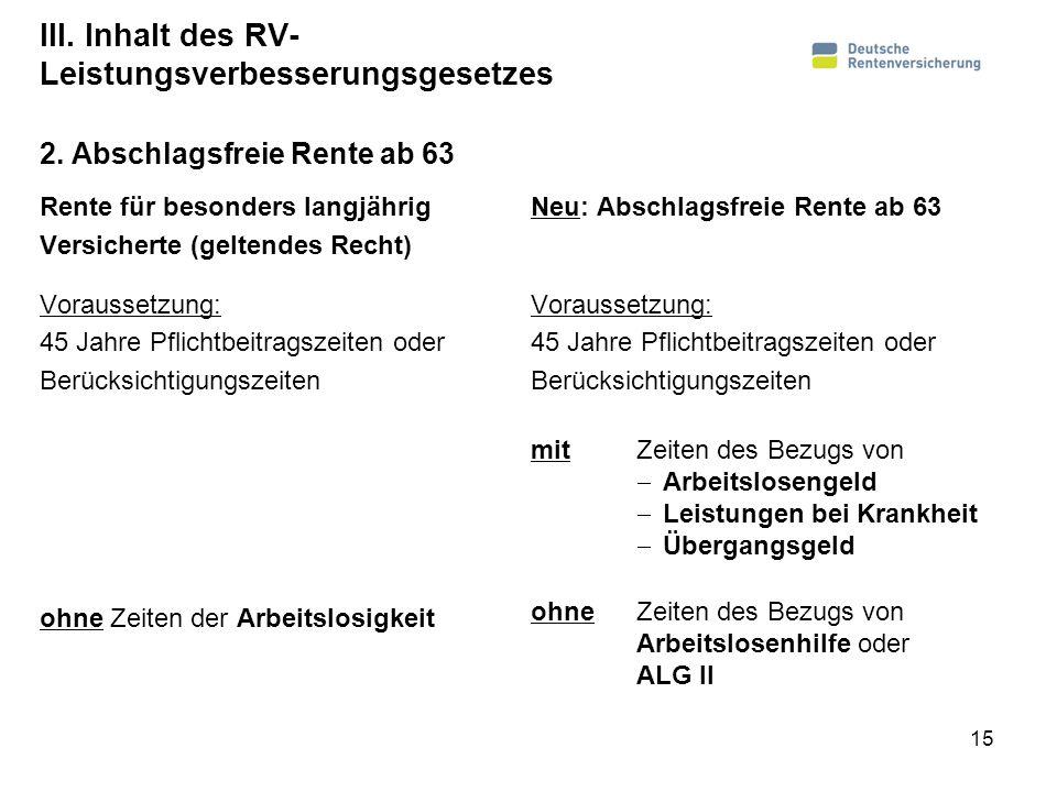III. Inhalt des RV- Leistungsverbesserungsgesetzes Rente für besonders langjährig Versicherte (geltendes Recht) Voraussetzung: 45 Jahre Pflichtbeitrag