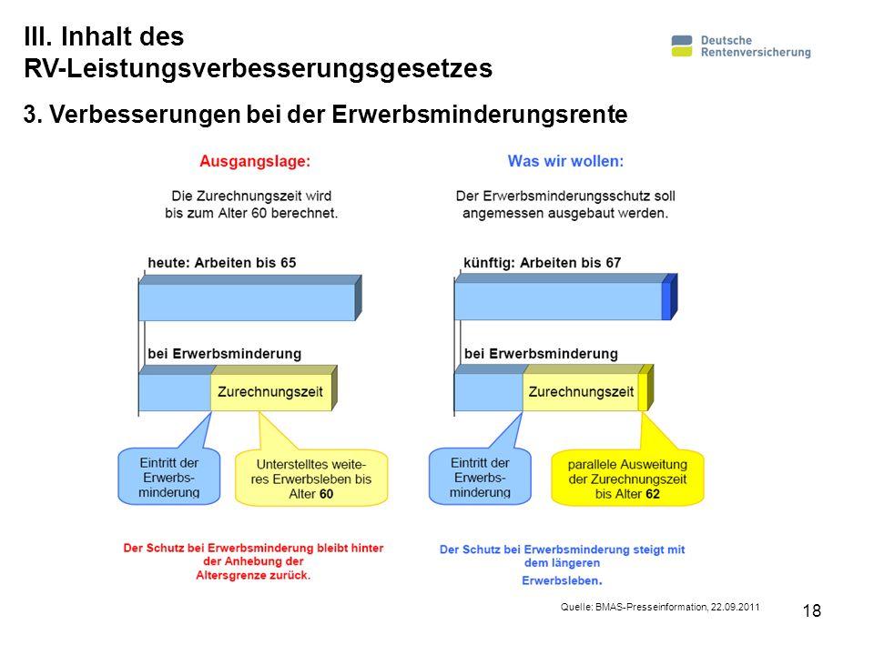 18 3. Verbesserungen bei der Erwerbsminderungsrente Quelle: BMAS-Presseinformation, 22.09.2011 III. Inhalt des RV-Leistungsverbesserungsgesetzes