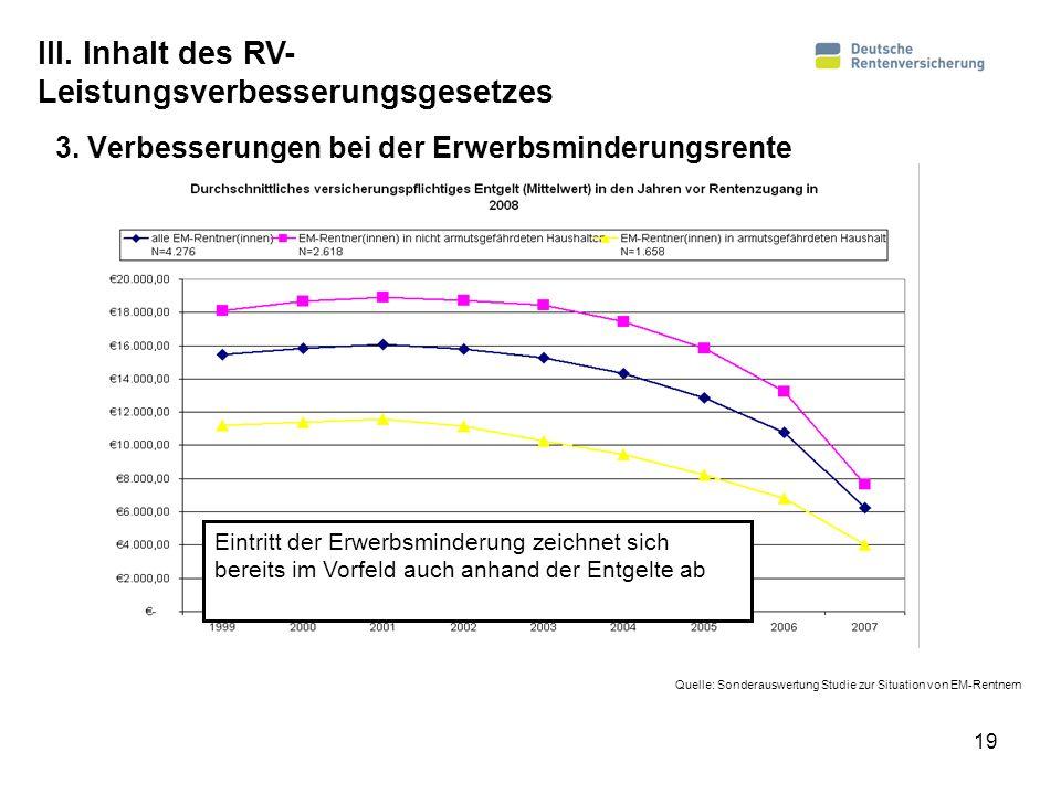 19 3. Verbesserungen bei der Erwerbsminderungsrente Quelle: Sonderauswertung Studie zur Situation von EM-Rentnern III. Inhalt des RV- Leistungsverbess