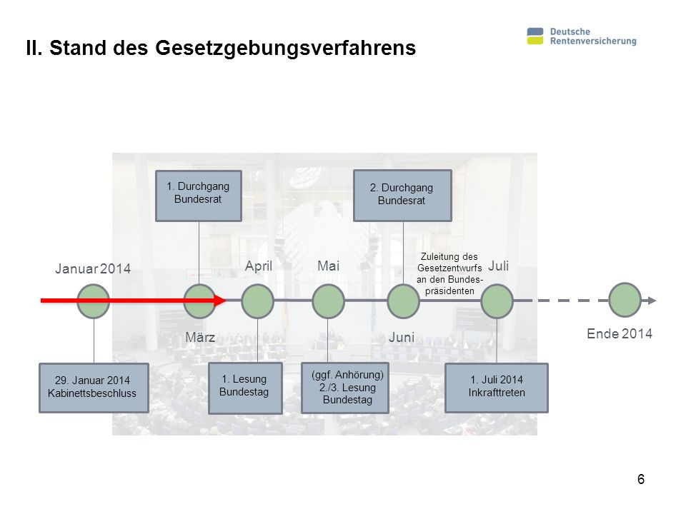 II. Stand des Gesetzgebungsverfahrens Januar 2014 März Mai Juni Juli Ende 2014 1. Durchgang Bundesrat 29. Januar 2014 Kabinettsbeschluss (ggf. Anhörun