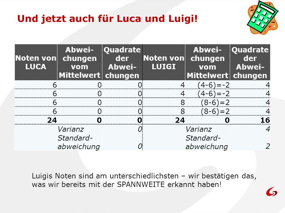 Und jetzt auch für Luca und Luigi! Noten von LUCA Abwei- chungen vom Mittelwert Quadrate der Abwei- chungen Noten von LUIGI Abwei- chungen vom Mittelw
