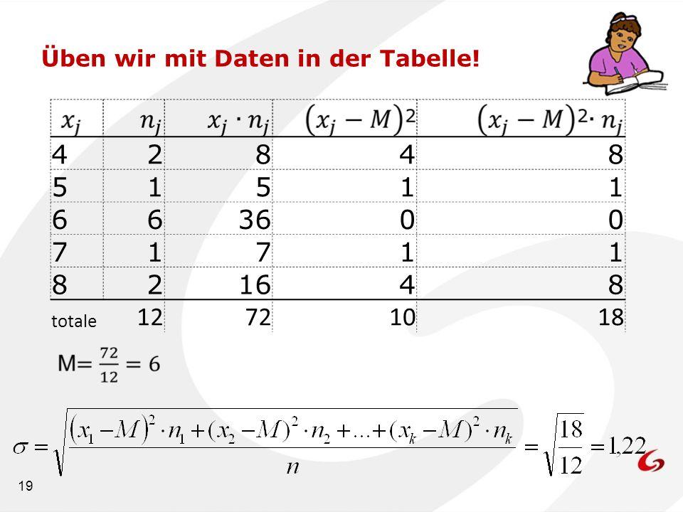 19 Üben wir mit Daten in der Tabelle! 42848 51511 663600 71711 821648 totale 12721018