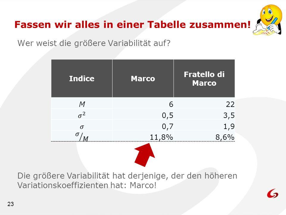 23 Wer weist die größere Variabilität auf? Fassen wir alles in einer Tabelle zusammen! IndiceMarco Fratello di Marco M622 0,53,5 0,71,9 11,8%8,6% Die